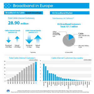 Broadband adoption in Europe